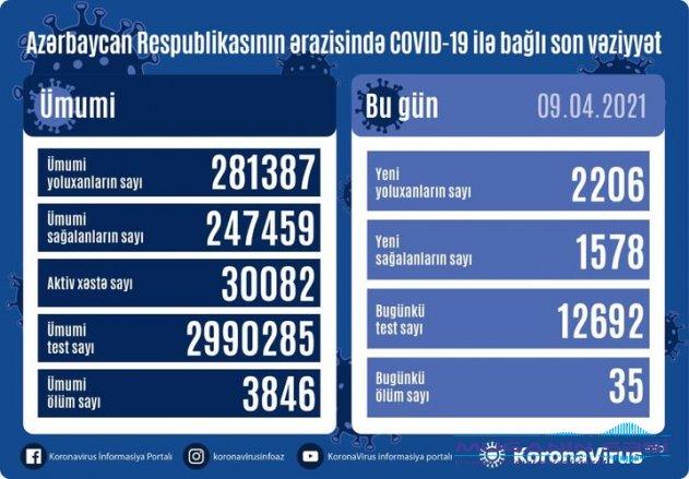 Azərbaycanda son sutkada 2206 nəfər COVID-19-a yoluxub, 35 nəfər vəfat edib